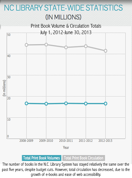 How has the e-book affected libraries' print collection?